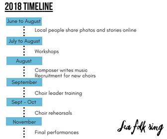 Design graphic for Sea Folk Sing timline